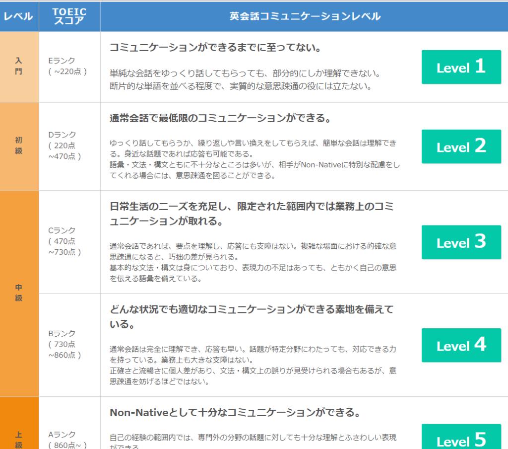 ネイティブキャンプの教材レベル表